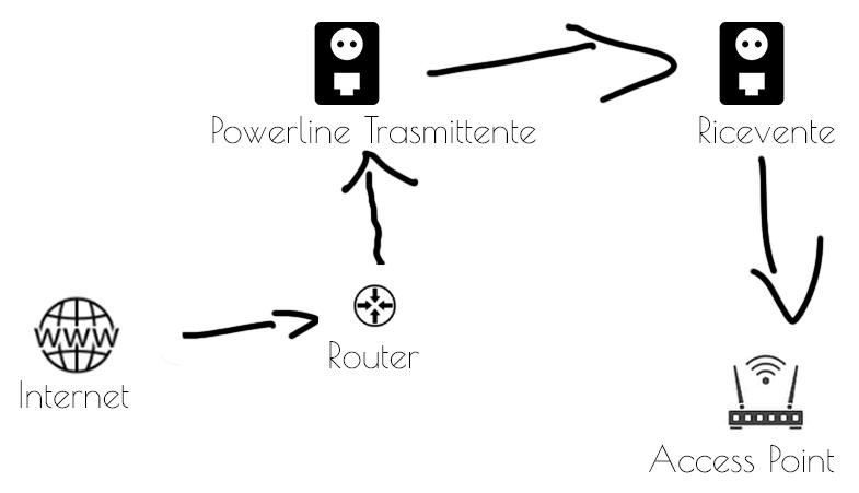 Access Point per estendere il tuo WiFi. schema_collegamento_pl_ap