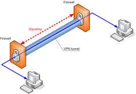 VPN : Cosa sono e come Funzionano Tunneling