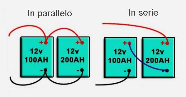 Gruppo statico di Continuità o UPS. Immagine che mostra la differenza tra un collegamento delle batterie in serie o in parallelo in gruppi di continuità o UPS