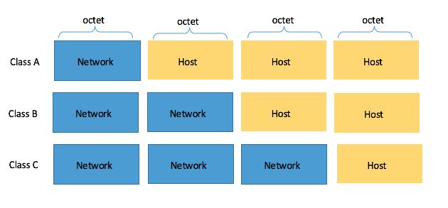 Subnetting di una rete Classe C